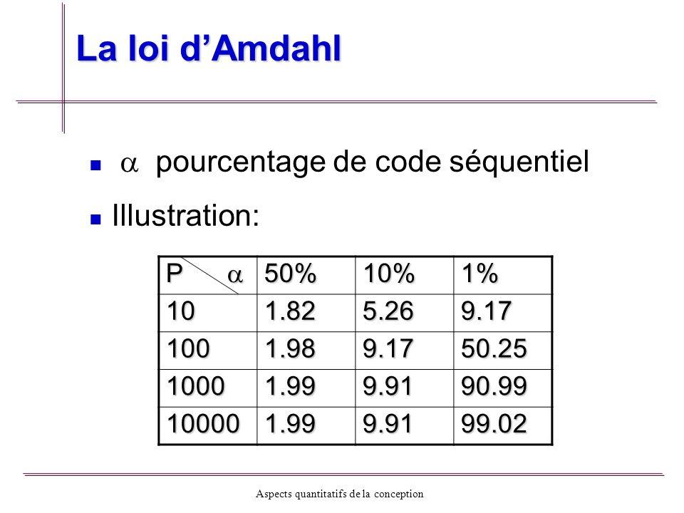 Aspects quantitatifs de la conception La loi dAmdahl Accélération limitée par la partie séquentielle Limite indépendante du nombre de processeurs Les facteurs qui empêchent S de dépasser 1/ - - Tâches en attente des résultats des autres - - Temps de communication P50%10%1% 210100