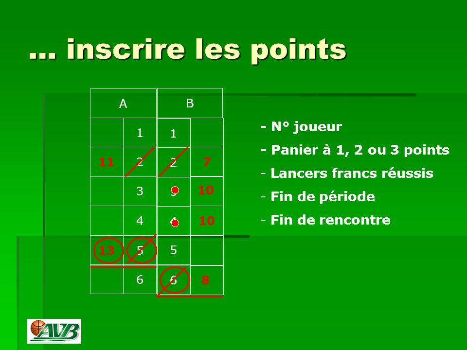 … inscrire les points 1 112 3 4 135 6 1 2 3 4 5 6 7 10 A B - N° joueur - Panier à 1, 2 ou 3 points - Lancers francs réussis - Fin de période - Fin de rencontre 8 10