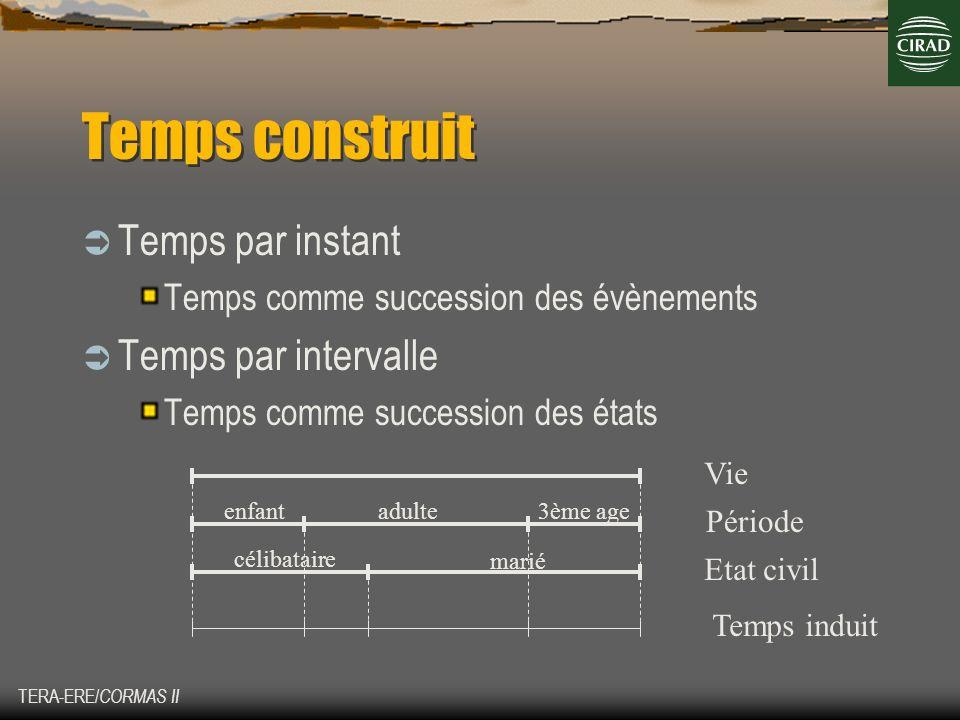 TERA-ERE/ CORMAS II Temps construit Temps par instant Temps comme succession des évènements Temps par intervalle Temps comme succession des états Vie