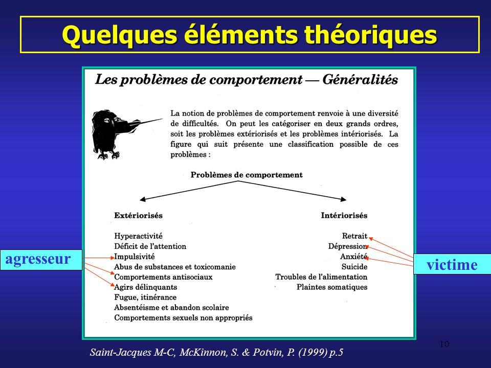 10 Quelques éléments théoriques agresseur victime Saint-Jacques M-C, McKinnon, S. & Potvin, P. (1999) p.5