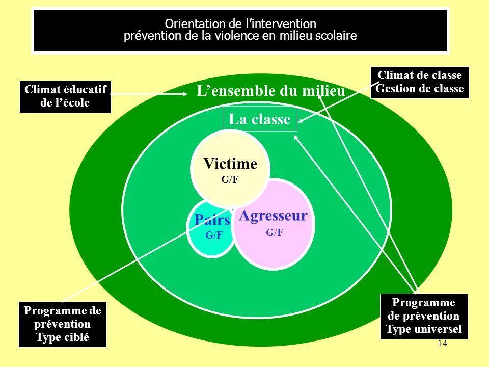 14 Orientation de lintervention prévention de la violence en milieu scolaire Lensemble du milieu La classe Pairs G/F Agresseur G/F Victime G/F Climat