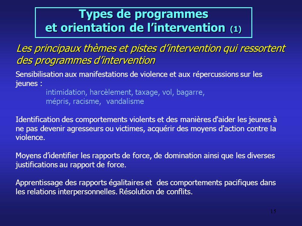 15 Sensibilisation aux manifestations de violence et aux répercussions sur les jeunes : intimidation, harcèlement, taxage, vol, bagarre, mépris, racis