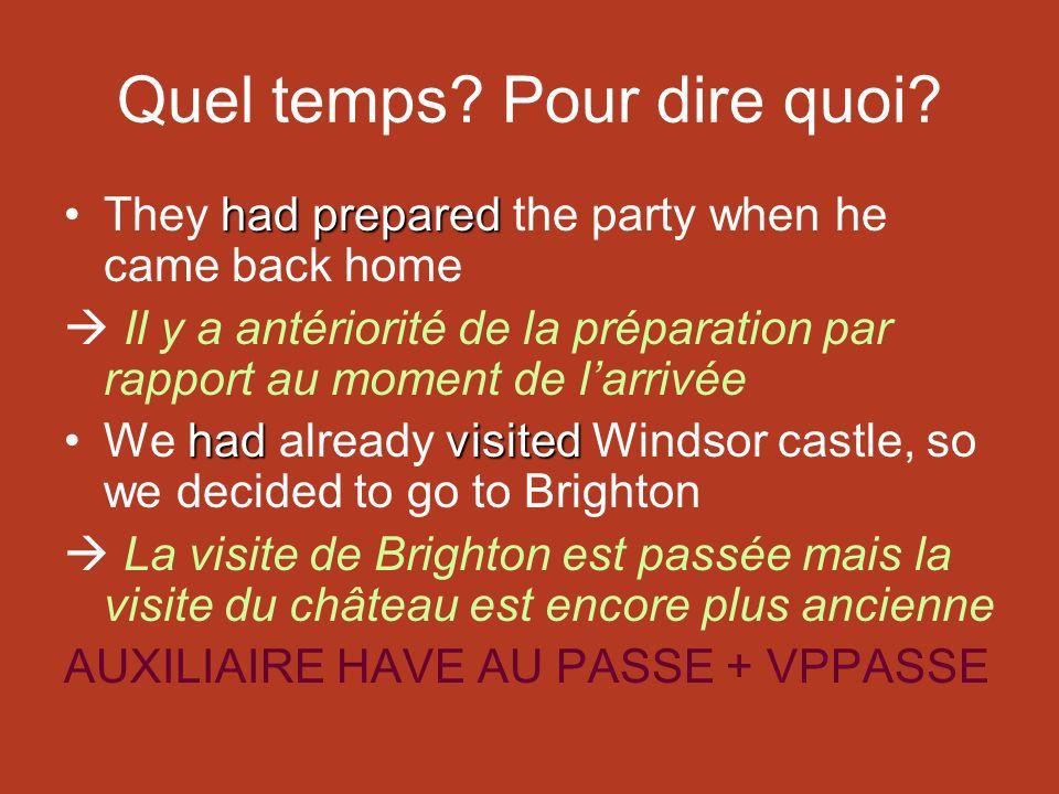 Quel temps? Pour dire quoi? had preparedThey had prepared the party when he came back home Il y a antériorité de la préparation par rapport au moment