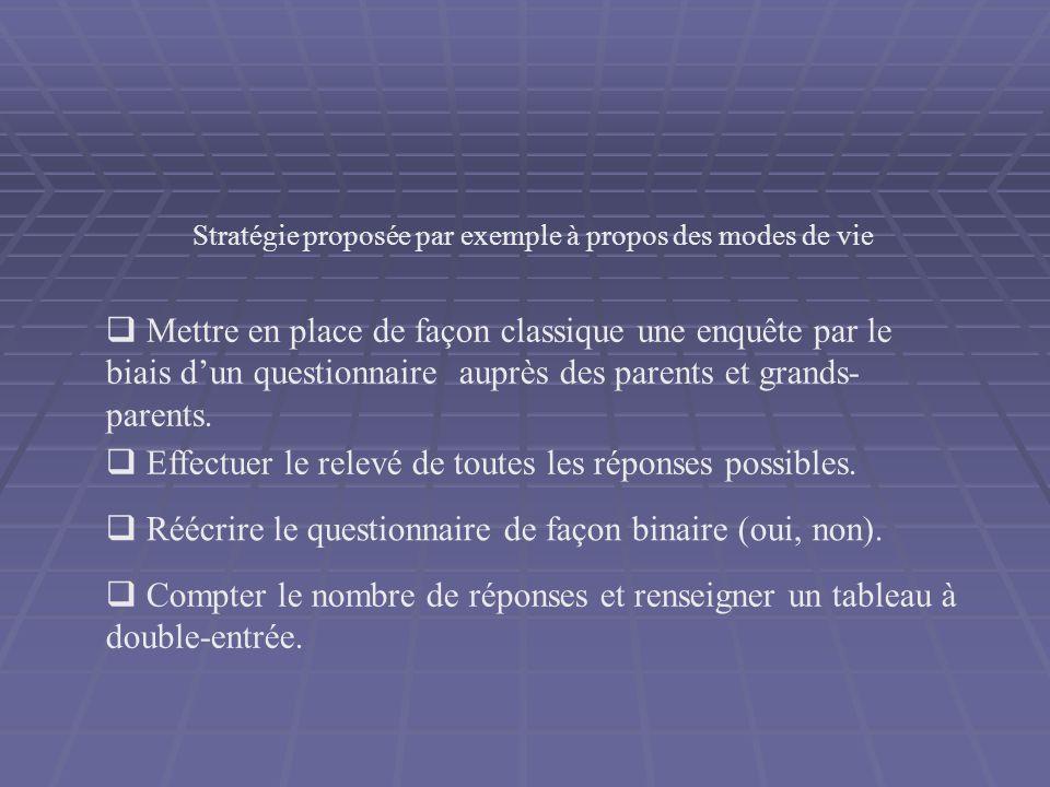 Stratégie proposée par exemple à propos des modes de vie Mettre en place de façon classique une enquête par le biais dun questionnaire auprès des pare