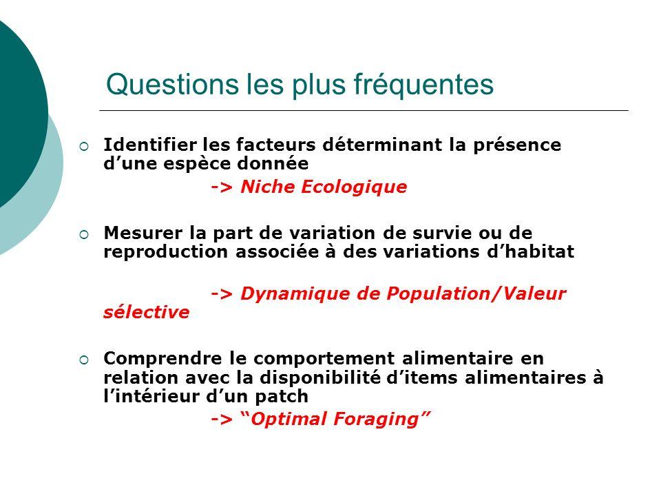 Questions les plus fréquentes Identifier les facteurs déterminant la présence dune espèce donnée -> Niche Ecologique Mesurer la part de variation de s