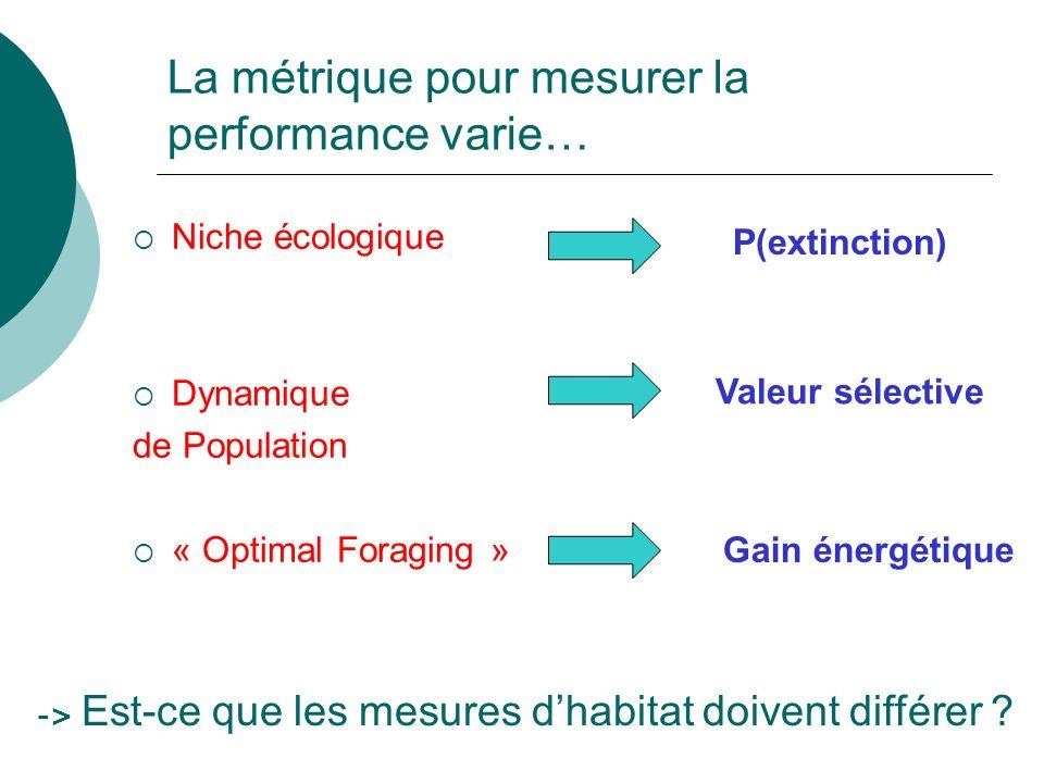 La métrique pour mesurer la performance varie… Niche écologique Dynamique de Population « Optimal Foraging » P(extinction) Valeur sélective Gain énerg
