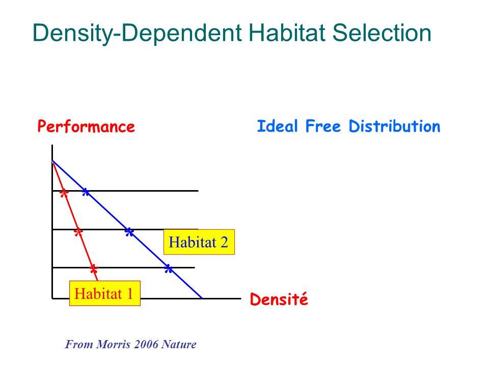 Densité Performance Habitat 2 * * ** ** Ideal Free Distribution From Morris 2006 Nature Density-Dependent Habitat Selection Habitat 1