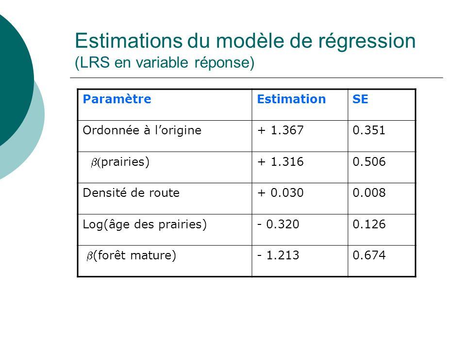 Estimations du modèle de régression (LRS en variable réponse) ParamètreEstimationSE Ordonnée à lorigine+ 1.3670.351 prairies) + 1.3160.506 Densité de