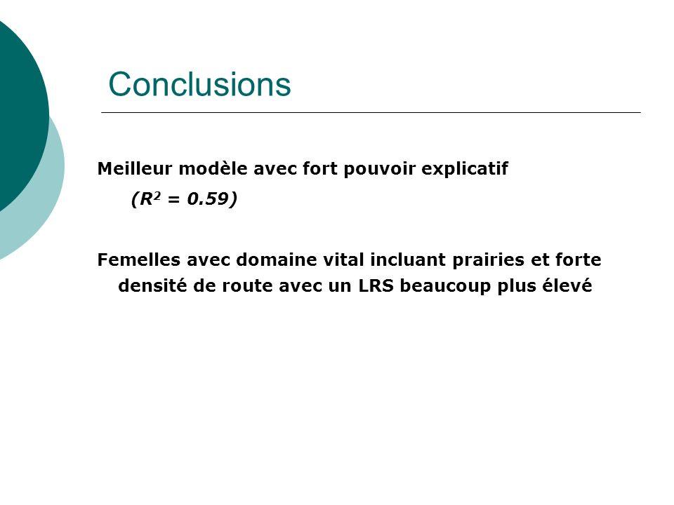 Conclusions Meilleur modèle avec fort pouvoir explicatif (R 2 = 0.59) Femelles avec domaine vital incluant prairies et forte densité de route avec un