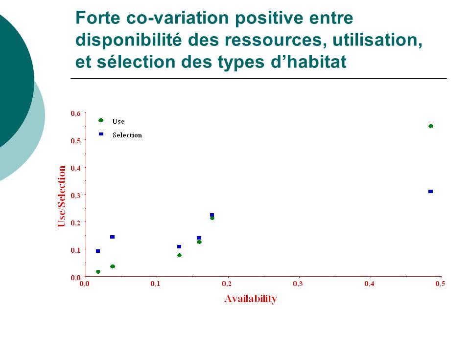 Forte co-variation positive entre disponibilité des ressources, utilisation, et sélection des types dhabitat