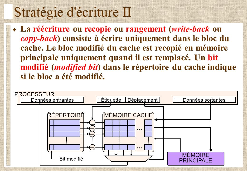 Stratégie d'écriture II La réécriture ou recopie ou rangement (write-back ou copy-back) consiste à écrire uniquement dans le bloc du cache. Le bloc mo