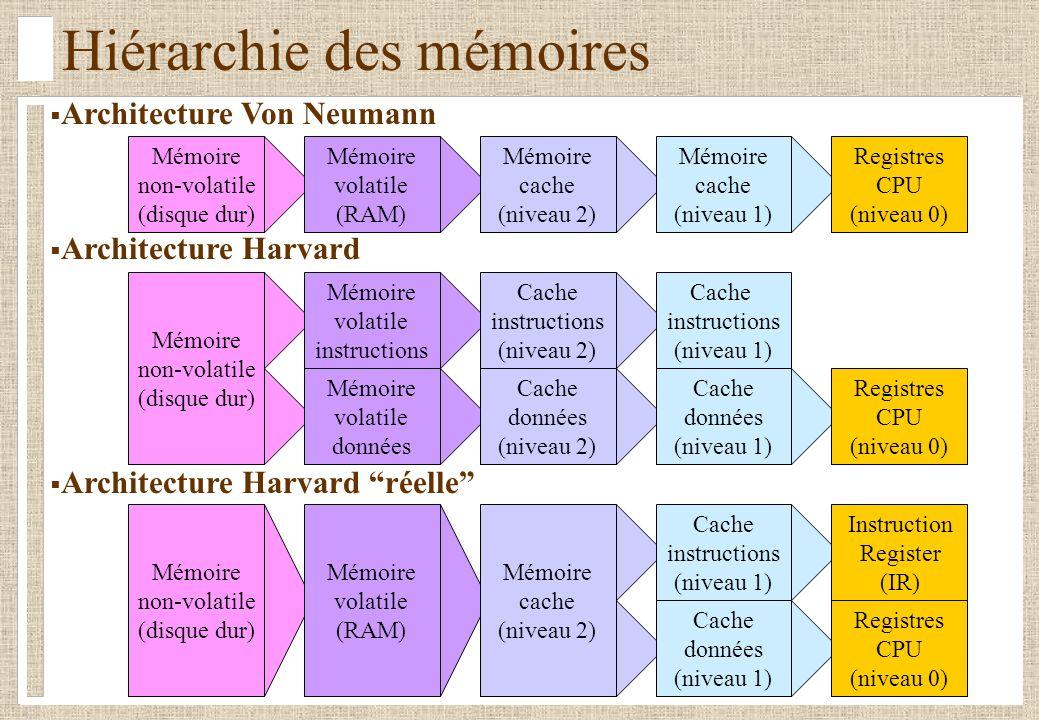 Architecture Von Neumann Architecture Harvard Architecture Harvard réelle Hiérarchie des mémoires Mémoire cache (niveau 1) Mémoire non-volatile (disqu