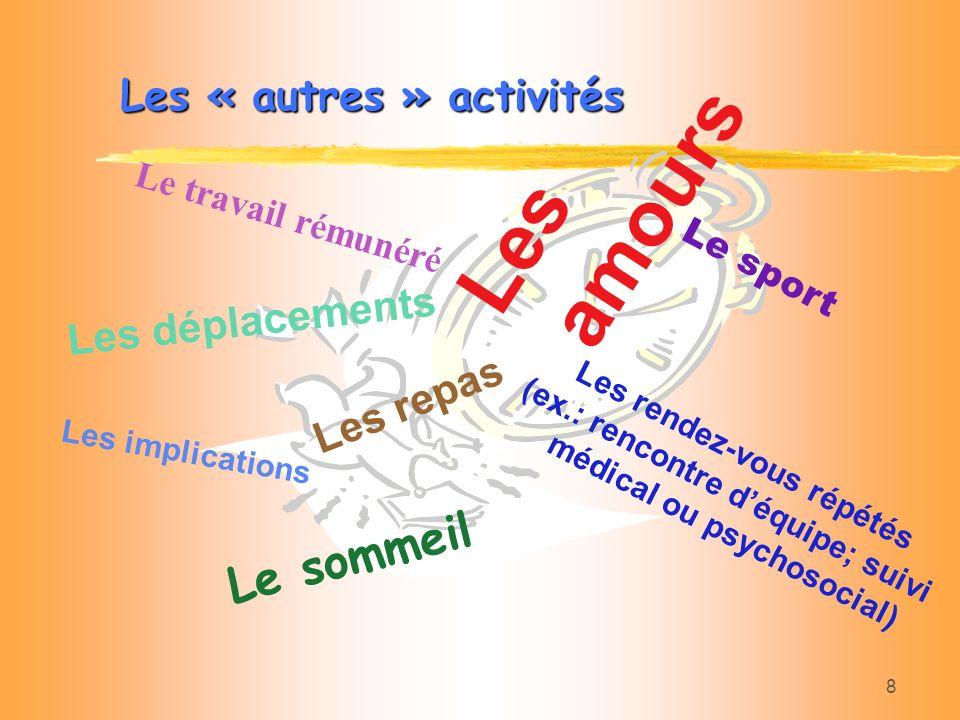 8 Les « autres » activités Les repas Le travail rémunéré Les déplacements Le sommeil Les rendez-vous répétés (ex.: rencontre déquipe; suivi médical ou