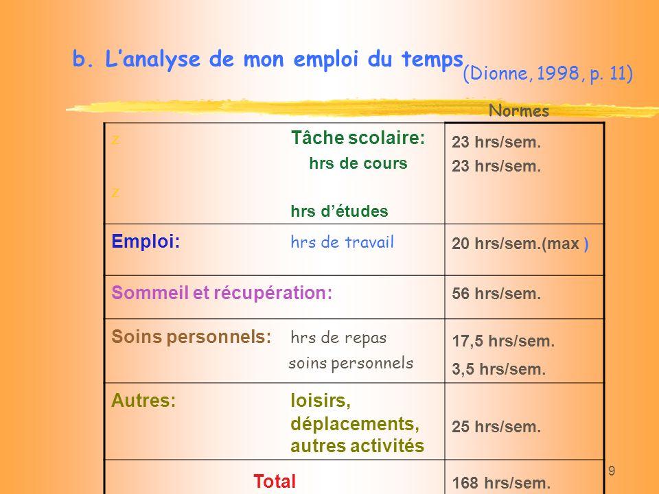9 b.Lanalyse de mon emploi du temps (Dionne, 1998, p. 11) z Tâche scolaire: hrs de cours z hrs détudes 23 hrs/sem. Emploi: hrs de travail 20 hrs/sem.(