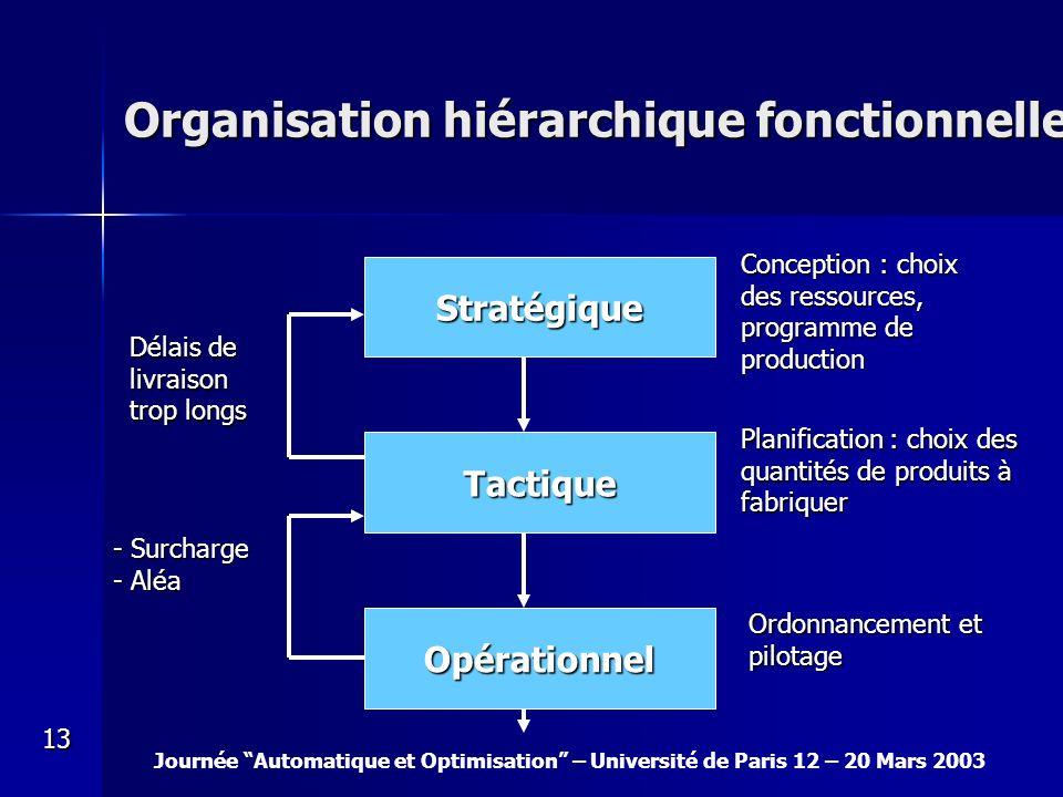Journée Automatique et Optimisation – Université de Paris 12 – 20 Mars 2003 13 Organisation hiérarchique fonctionnelle Stratégique Tactique Opérationn
