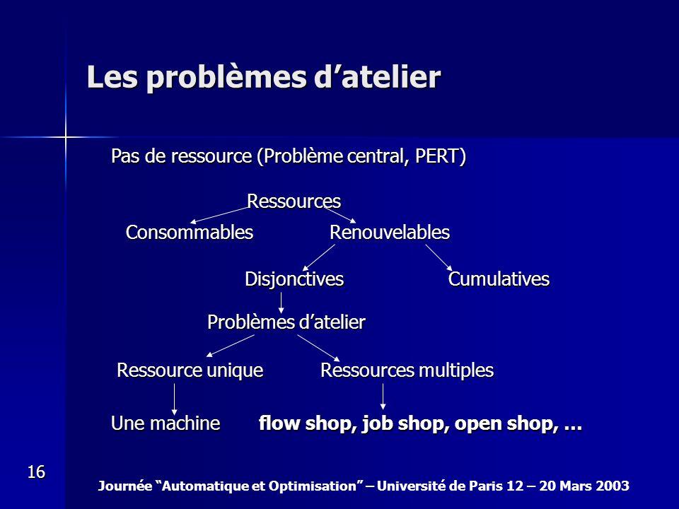 Journée Automatique et Optimisation – Université de Paris 12 – 20 Mars 2003 16 Les problèmes datelier Pas de ressource (Problème central, PERT) Ressou