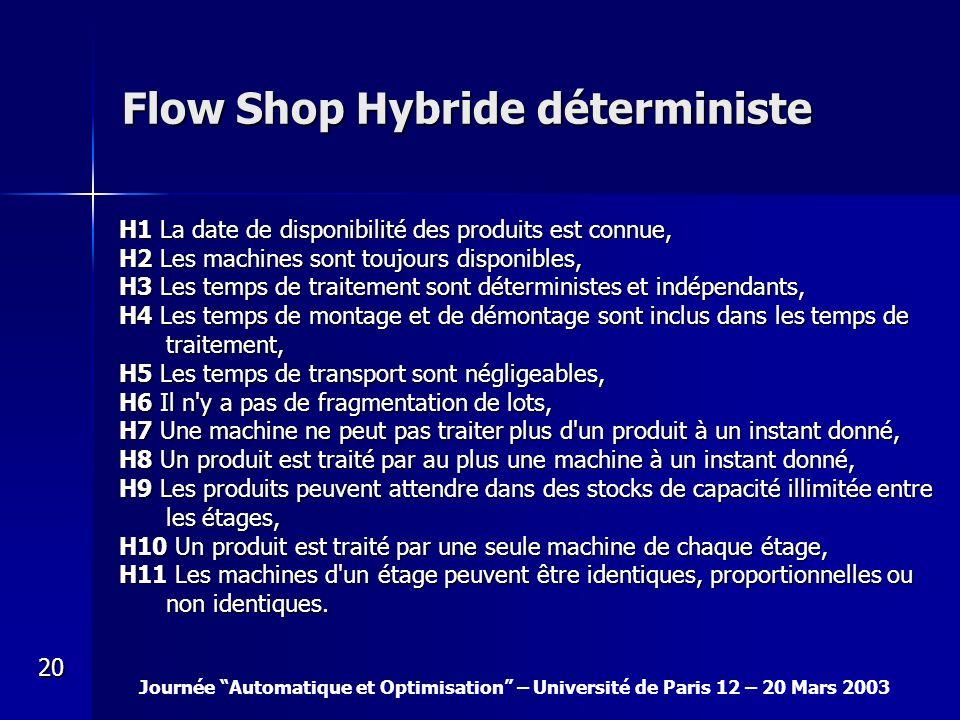 Journée Automatique et Optimisation – Université de Paris 12 – 20 Mars 2003 20 Flow Shop Hybride déterministe H1 La date de disponibilité des produits