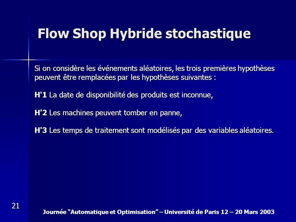 Journée Automatique et Optimisation – Université de Paris 12 – 20 Mars 2003 21 Flow Shop Hybride stochastique Si on considère les événements aléatoire