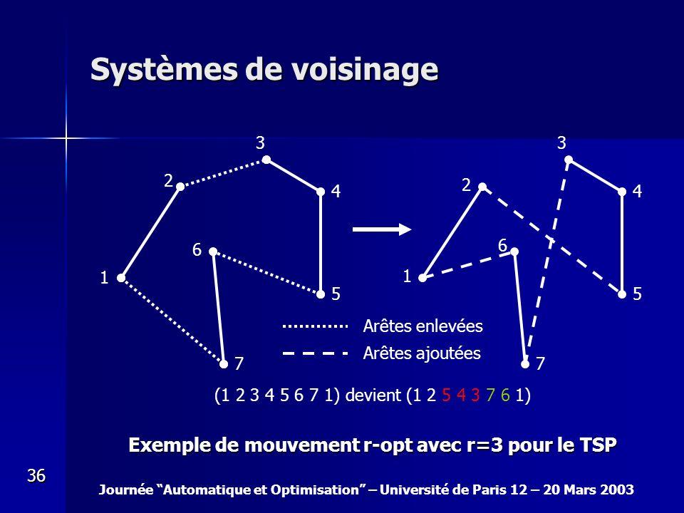 Journée Automatique et Optimisation – Université de Paris 12 – 20 Mars 2003 36 1 2 3 4 5 6 7 (1 2 3 4 5 6 7 1) devient (1 2 5 4 3 7 6 1) 1 2 3 4 5 6 7