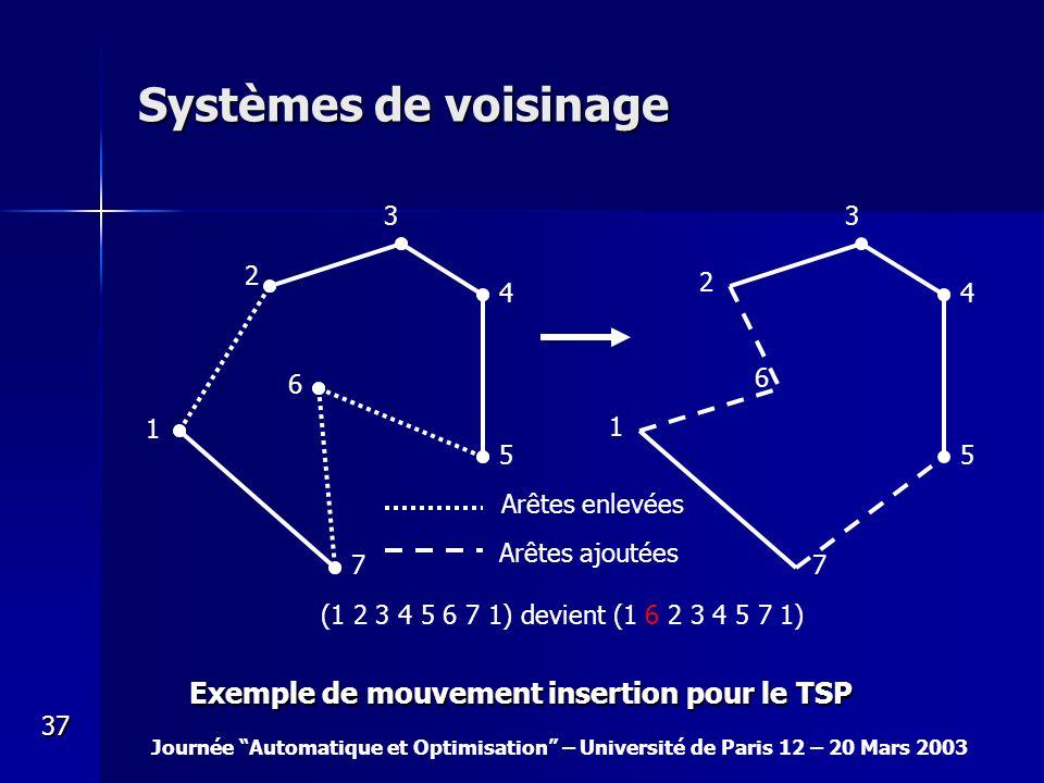 Journée Automatique et Optimisation – Université de Paris 12 – 20 Mars 2003 37 Systèmes de voisinage 1 2 3 4 5 6 7 (1 2 3 4 5 6 7 1) devient (1 6 2 3
