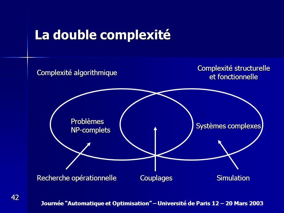 Journée Automatique et Optimisation – Université de Paris 12 – 20 Mars 2003 42 ProblèmesNP-complets Systèmes complexes Complexité algorithmique Comple
