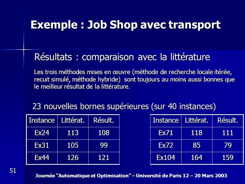 Journée Automatique et Optimisation – Université de Paris 12 – 20 Mars 2003 51 Exemple : Job Shop avec transport Résultats : comparaison avec la litté