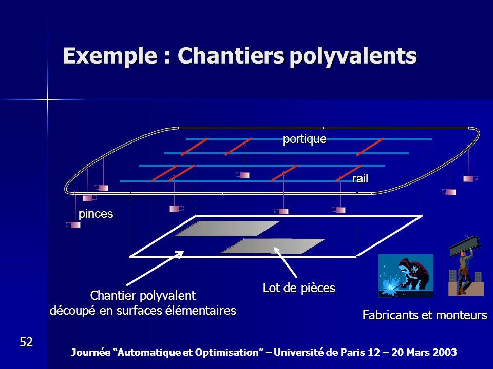 Journée Automatique et Optimisation – Université de Paris 12 – 20 Mars 2003 52 Exemple : Chantiers polyvalents pinces portique rail Lot de pièces Chan