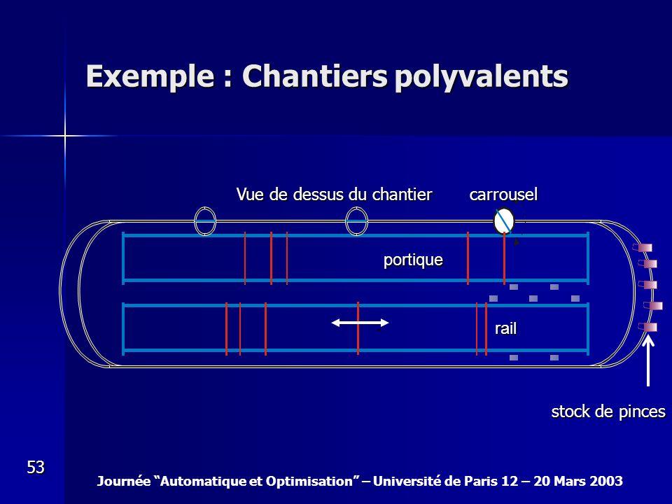 Journée Automatique et Optimisation – Université de Paris 12 – 20 Mars 2003 53 Exemple : Chantiers polyvalents Vue de dessus du chantier portique carr