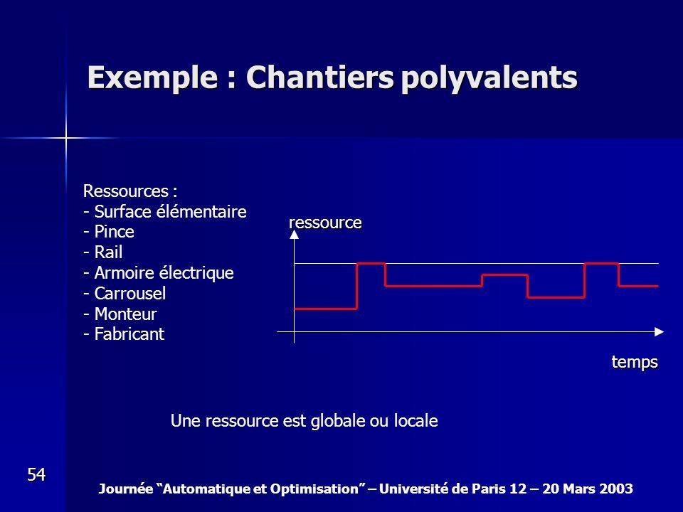 Journée Automatique et Optimisation – Université de Paris 12 – 20 Mars 2003 54 Exemple : Chantiers polyvalents ressource temps Ressources : - Surface
