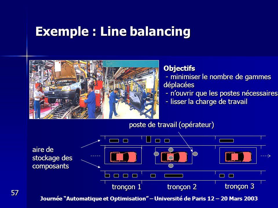 Journée Automatique et Optimisation – Université de Paris 12 – 20 Mars 2003 57 Exemple : Line balancing poste de travail (opérateur) poste de travail