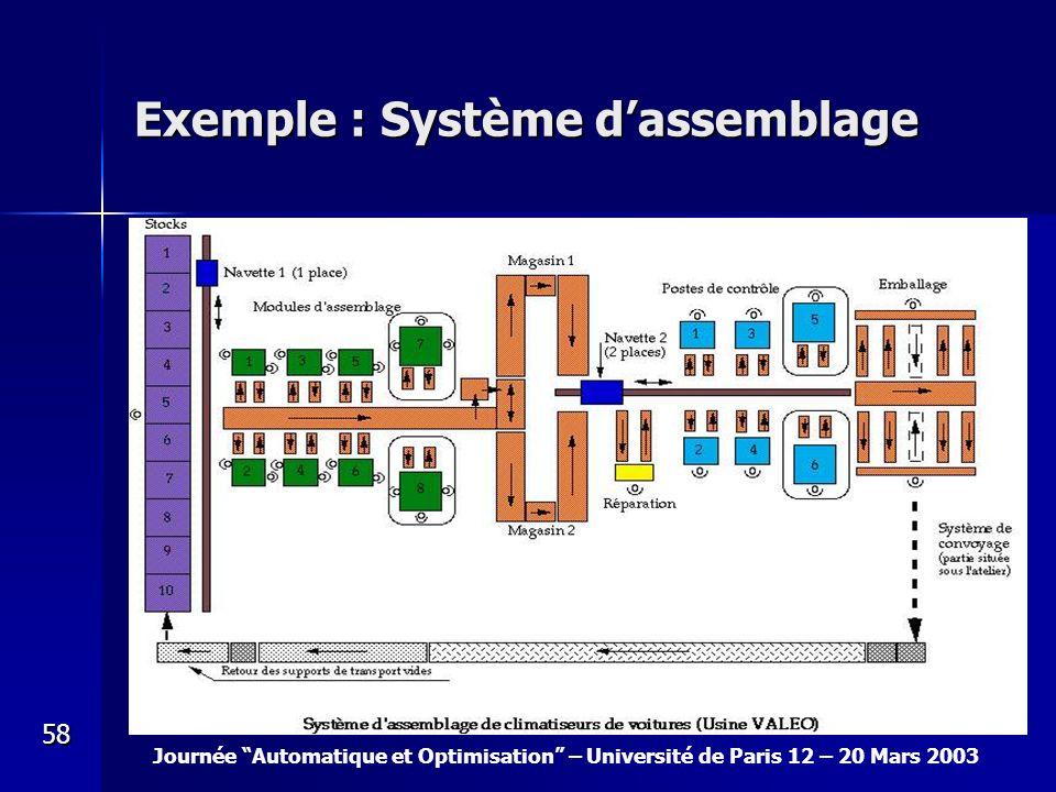Journée Automatique et Optimisation – Université de Paris 12 – 20 Mars 2003 58 Exemple : Système dassemblage
