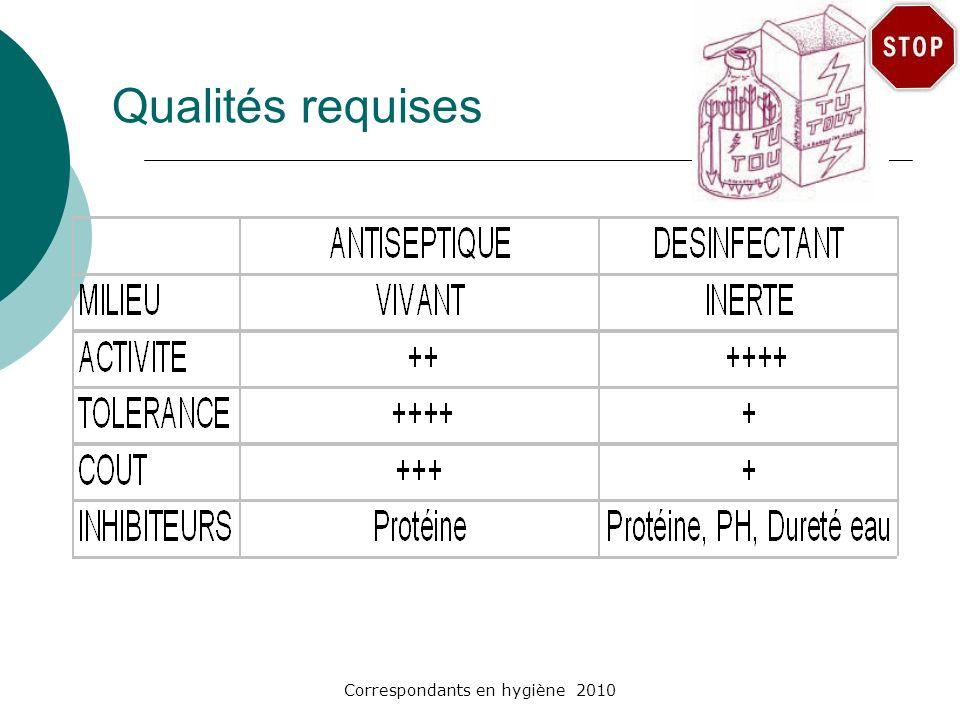 Correspondants en hygiène 2010 Qualités requises