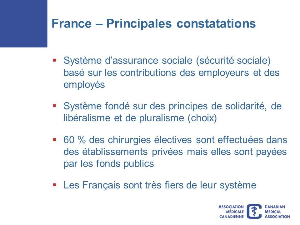 France – Principales constatations Système dassurance sociale (sécurité sociale) basé sur les contributions des employeurs et des employés Système fondé sur des principes de solidarité, de libéralisme et de pluralisme (choix) 60 % des chirurgies électives sont effectuées dans des établissements privées mais elles sont payées par les fonds publics Les Français sont très fiers de leur système