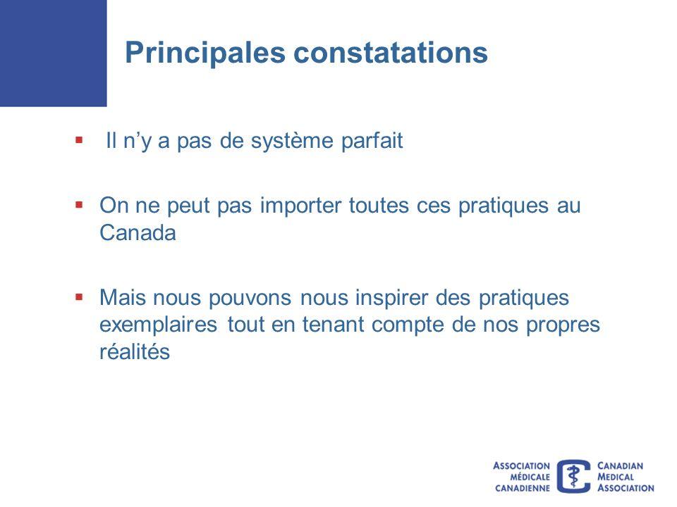 Principales constatations Il ny a pas de système parfait On ne peut pas importer toutes ces pratiques au Canada Mais nous pouvons nous inspirer des pratiques exemplaires tout en tenant compte de nos propres réalités