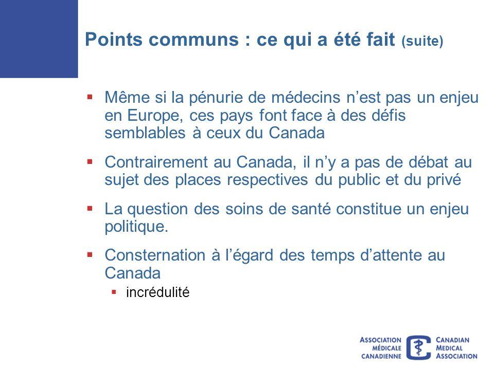 Points communs : ce qui a été fait (suite) Même si la pénurie de médecins nest pas un enjeu en Europe, ces pays font face à des défis semblables à ceux du Canada Contrairement au Canada, il ny a pas de débat au sujet des places respectives du public et du privé La question des soins de santé constitue un enjeu politique.