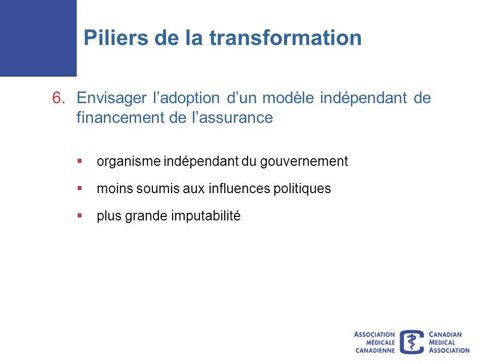 Piliers de la transformation 6.Envisager ladoption dun modèle indépendant de financement de lassurance organisme indépendant du gouvernement moins soumis aux influences politiques plus grande imputabilité