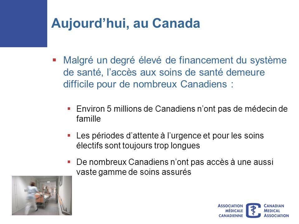 Aujourdhui, au Canada Malgré un degré élevé de financement du système de santé, laccès aux soins de santé demeure difficile pour de nombreux Canadiens : Environ 5 millions de Canadiens nont pas de médecin de famille Les périodes dattente à lurgence et pour les soins électifs sont toujours trop longues De nombreux Canadiens nont pas accès à une aussi vaste gamme de soins assurés