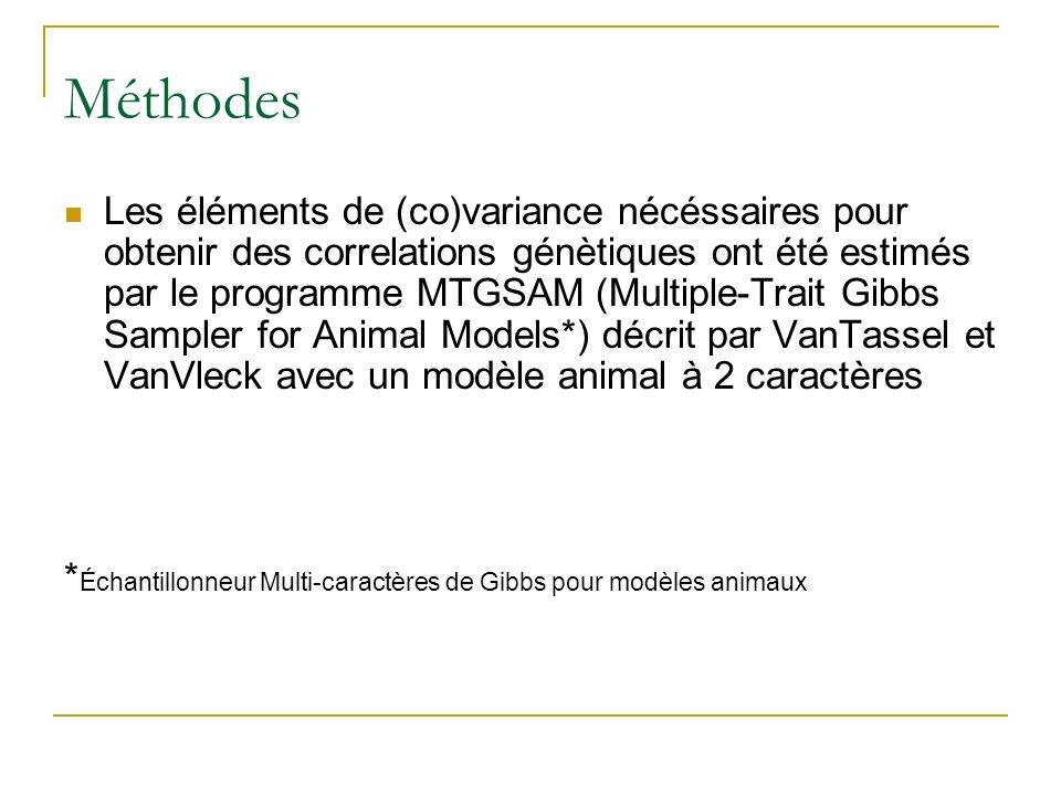Méthodes Les éléments de (co)variance nécéssaires pour obtenir des correlations génètiques ont été estimés par le programme MTGSAM (Multiple-Trait Gibbs Sampler for Animal Models*) décrit par VanTassel et VanVleck avec un modèle animal à 2 caractères * Échantillonneur Multi-caractères de Gibbs pour modèles animaux