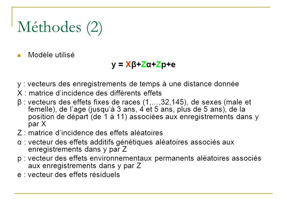 Méthodes (2) Modèle utilisé y = Xβ+Zα+Zp+e y : vecteurs des enregistrements de temps à une distance donnée X : matrice dincidence des différents effets β : vecteurs des effets fixes de races (1,…,32,145), de sexes (male et femelle), de lage (jusquà 3 ans, 4 et 5 ans, plus de 5 ans), de la position de départ (de 1 à 11) associées aux enregistrements dans y par X Z : matrice dincidence des effets aléatoires α : vecteur des effets additifs génétiques aléatoires associés aux enregistrements dans y par Z p : vecteur des effets environnementaux permanents aléatoires associés aux enregistrements dans y par Z e : vecteur des effets résiduels