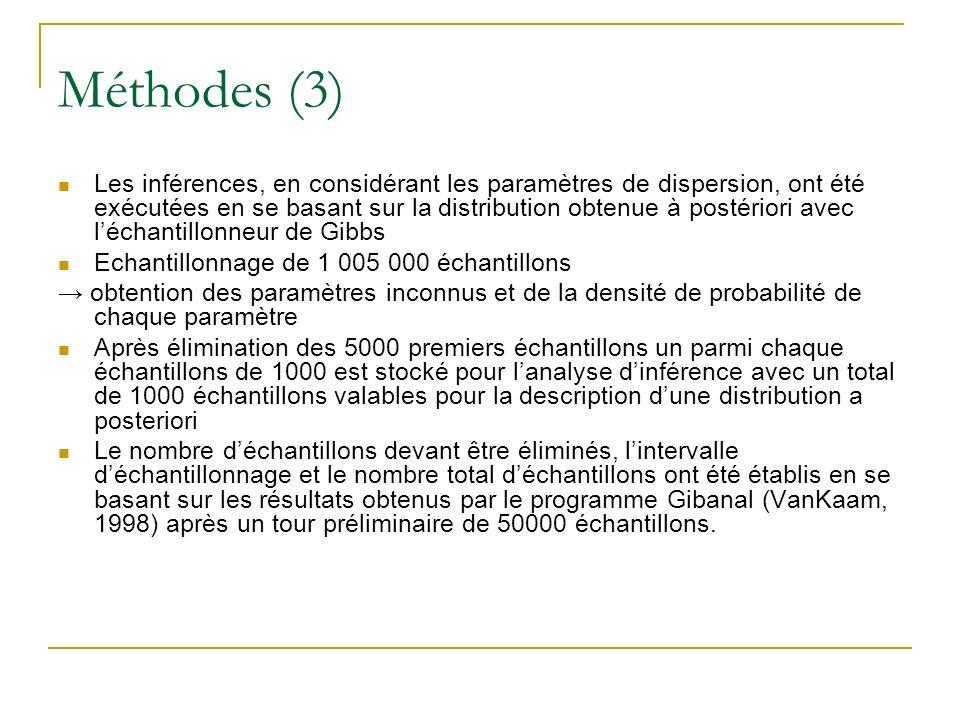 Méthodes (3) Les inférences, en considérant les paramètres de dispersion, ont été exécutées en se basant sur la distribution obtenue à postériori avec léchantillonneur de Gibbs Echantillonnage de 1 005 000 échantillons obtention des paramètres inconnus et de la densité de probabilité de chaque paramètre Après élimination des 5000 premiers échantillons un parmi chaque échantillons de 1000 est stocké pour lanalyse dinférence avec un total de 1000 échantillons valables pour la description dune distribution a posteriori Le nombre déchantillons devant être éliminés, lintervalle déchantillonnage et le nombre total déchantillons ont été établis en se basant sur les résultats obtenus par le programme Gibanal (VanKaam, 1998) après un tour préliminaire de 50000 échantillons.
