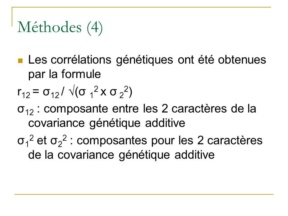 Méthodes (4) Les corrélations génétiques ont été obtenues par la formule r 12 = σ 12 / (σ 1 2 x σ 2 2 ) σ 12 : composante entre les 2 caractères de la covariance génétique additive σ 1 2 et σ 2 2 : composantes pour les 2 caractères de la covariance génétique additive