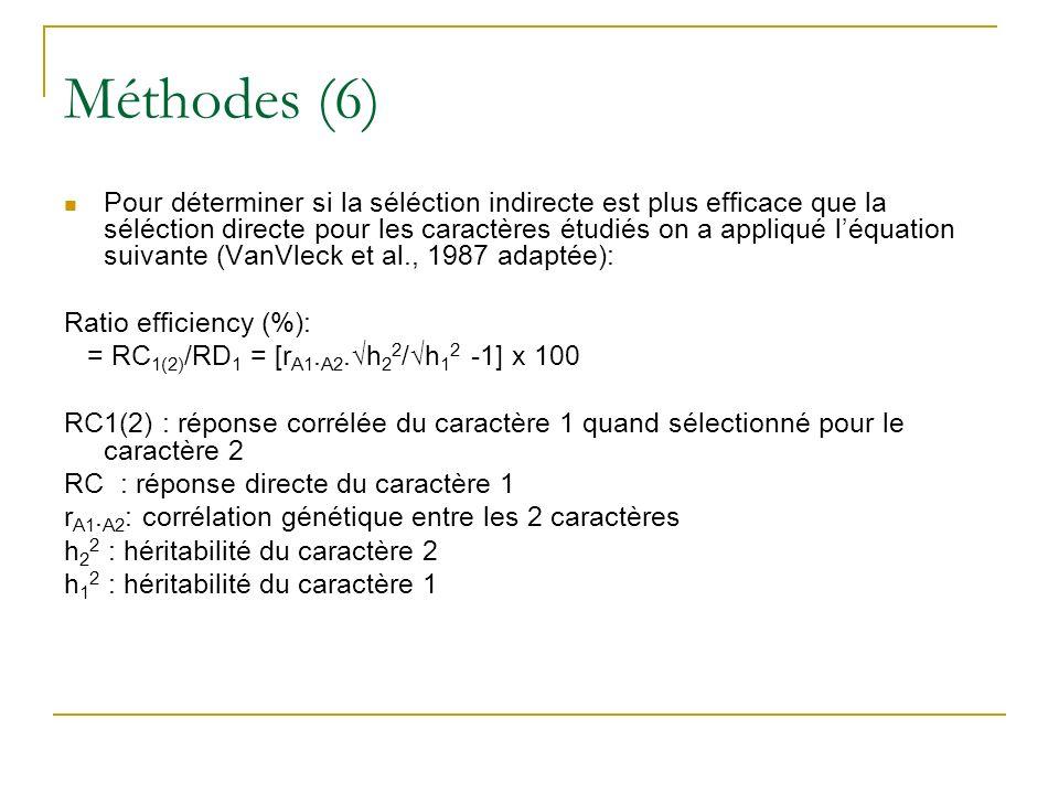 Méthodes (6) Pour déterminer si la séléction indirecte est plus efficace que la séléction directe pour les caractères étudiés on a appliqué léquation