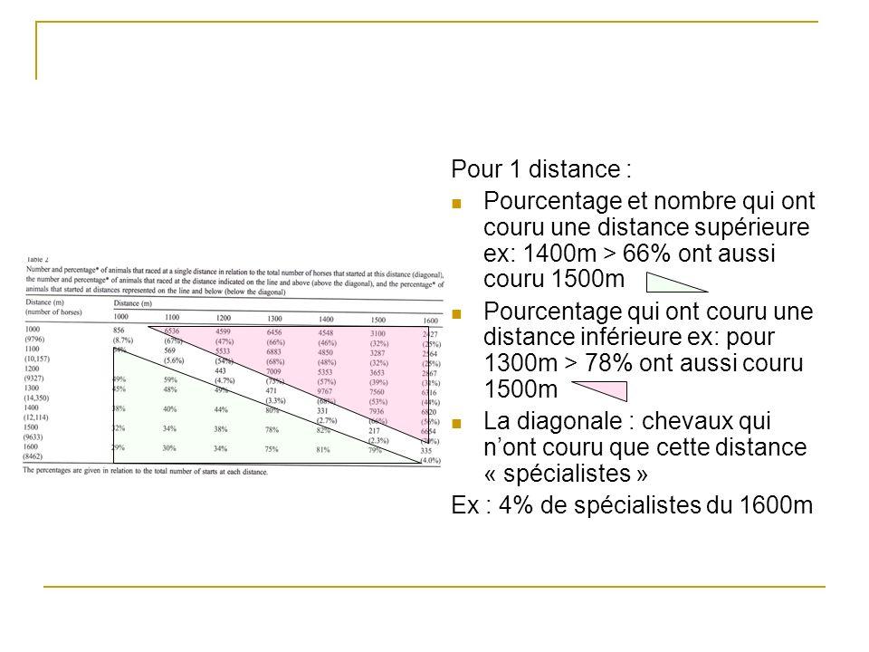 Pour 1 distance : Pourcentage et nombre qui ont couru une distance supérieure ex: 1400m > 66% ont aussi couru 1500m Pourcentage qui ont couru une distance inférieure ex: pour 1300m > 78% ont aussi couru 1500m La diagonale : chevaux qui nont couru que cette distance « spécialistes » Ex : 4% de spécialistes du 1600m