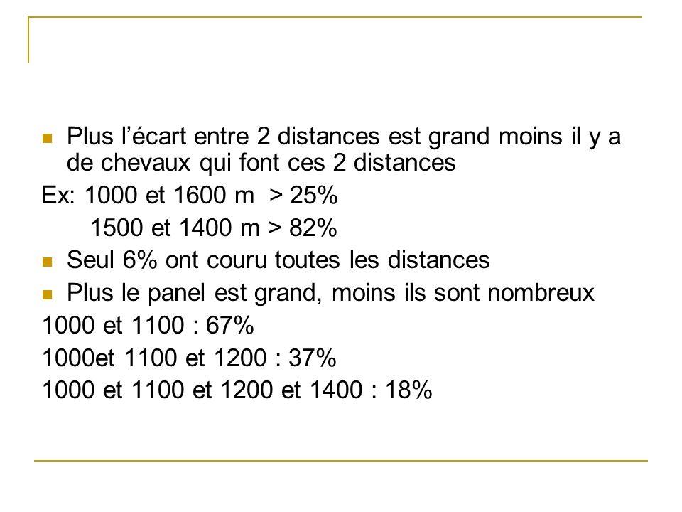 Plus lécart entre 2 distances est grand moins il y a de chevaux qui font ces 2 distances Ex: 1000 et 1600 m > 25% 1500 et 1400 m > 82% Seul 6% ont couru toutes les distances Plus le panel est grand, moins ils sont nombreux 1000 et 1100 : 67% 1000et 1100 et 1200 : 37% 1000 et 1100 et 1200 et 1400 : 18%