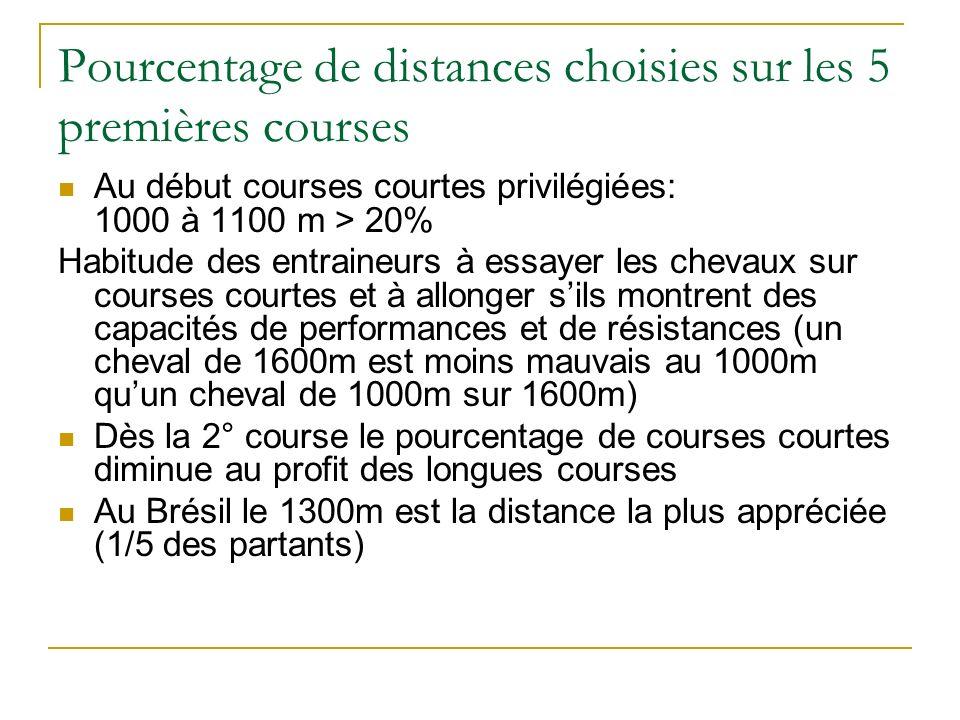 Pourcentage de distances choisies sur les 5 premières courses Au début courses courtes privilégiées: 1000 à 1100 m > 20% Habitude des entraineurs à es