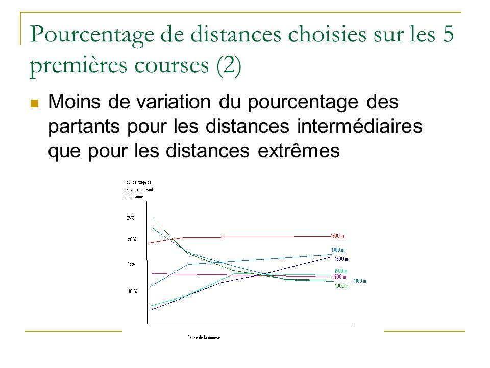 Pourcentage de distances choisies sur les 5 premières courses (2) Moins de variation du pourcentage des partants pour les distances intermédiaires que