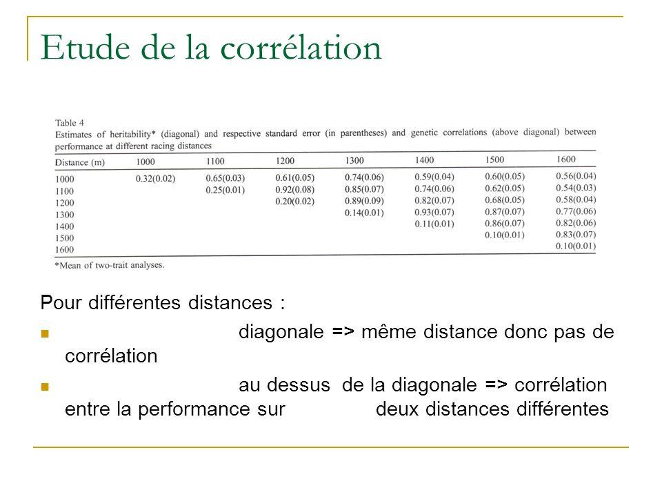 Etude de la corrélation Pour différentes distances : diagonale => même distance donc pas de corrélation au dessus de la diagonale => corrélation entre la performance sur deux distances différentes