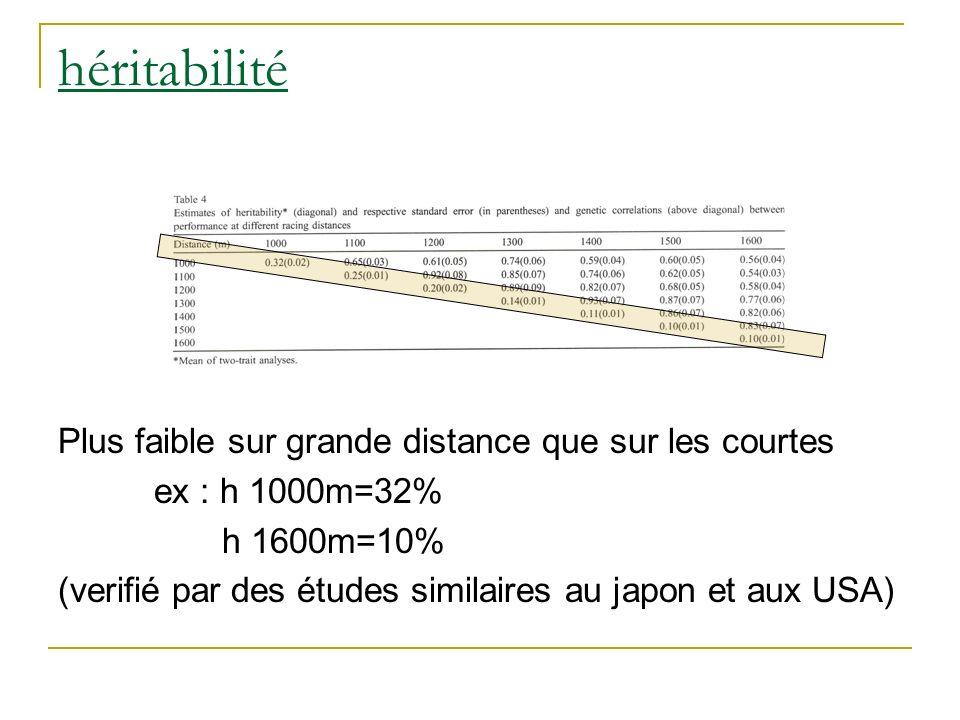 héritabilité Plus faible sur grande distance que sur les courtes ex : h 1000m=32% h 1600m=10% (verifié par des études similaires au japon et aux USA)