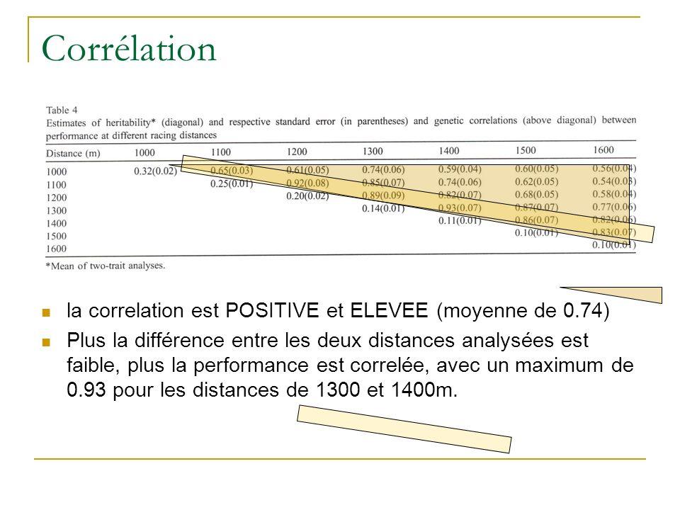 Corrélation la correlation est POSITIVE et ELEVEE (moyenne de 0.74) Plus la différence entre les deux distances analysées est faible, plus la performance est correlée, avec un maximum de 0.93 pour les distances de 1300 et 1400m.