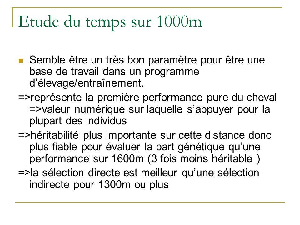Etude du temps sur 1000m Semble être un très bon paramètre pour être une base de travail dans un programme délevage/entraînement. =>représente la prem